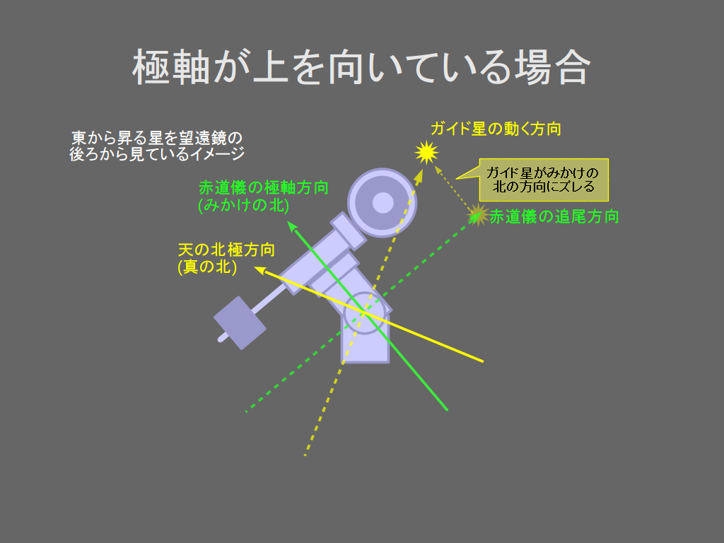 http://rna.sakura.ne.jp/share/drift-alignment/drift-alignment-03.png