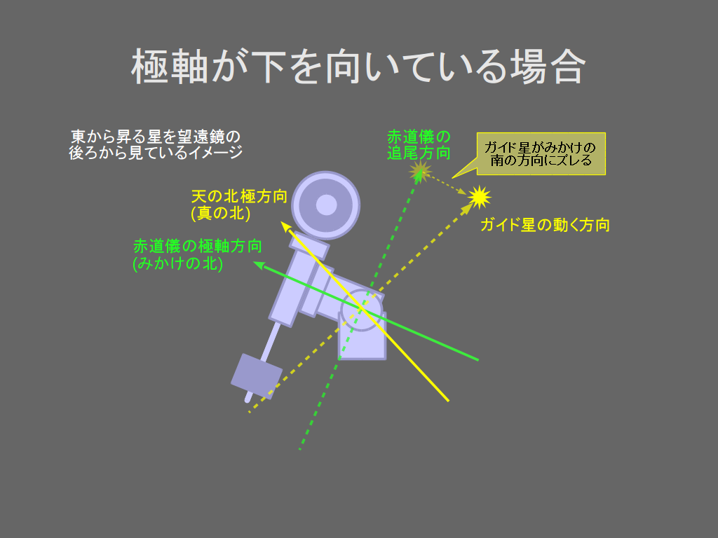 http://rna.sakura.ne.jp/share/drift-alignment/drift-alignment-04.png
