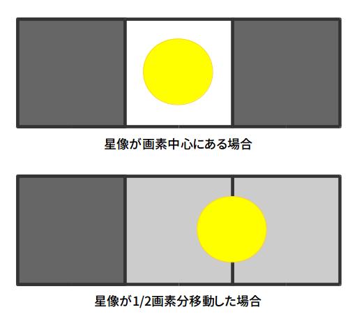 http://rna.sakura.ne.jp/share/subpixel-guiding.png