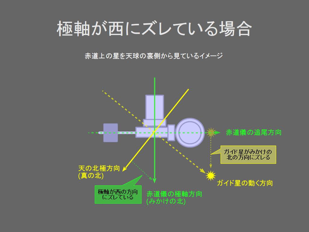 https://rna.sakura.ne.jp/share/drift-alignment/drift-alignment-01.png