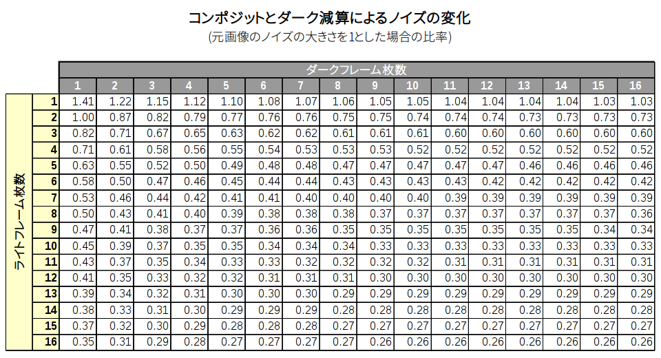 https://rna.sakura.ne.jp/share/light-or-dark/composite-and-dark-subtract-table.png