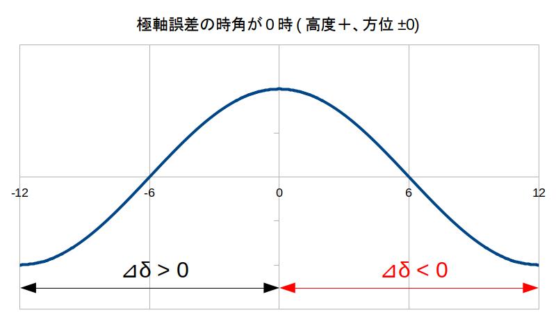 https://rna.sakura.ne.jp/share/uni-dir-guide/DEC-drift-PA-error-0h.png