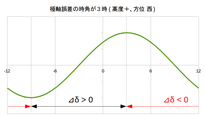 https://rna.sakura.ne.jp/share/uni-dir-guide/DEC-drift-PA-error-3h.png