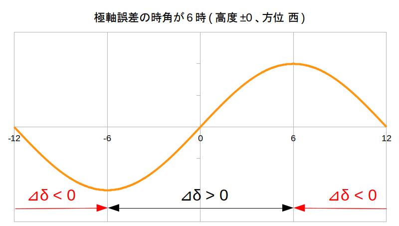 https://rna.sakura.ne.jp/share/uni-dir-guide/DEC-drift-PA-error-6h.png