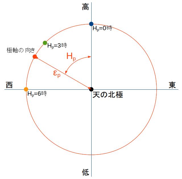 https://rna.sakura.ne.jp/share/uni-dir-guide/PA-errors.png